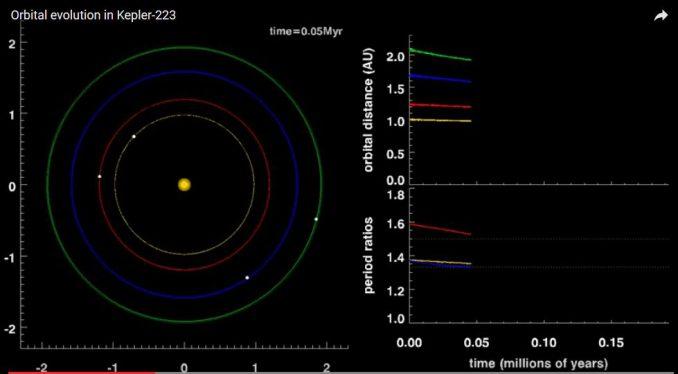 Bild aus einer Simulation des Planetensystems um den Stern Kepler-223. (Daniel Fabrycky and Cezary Migazewski)
