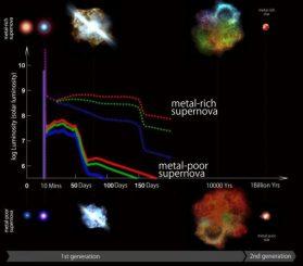 Zeitlicher Verlauf von metallarmen und metallreichen Supernovae während unterschiedlicher Phasen anhand simulierter Lichtkurven. Schockwellendurchbruch und Plateauphase sind bei metallarmen Supernovae kürzer und blauer als bei metallreichen Supernovae. (Kavli IPMU)