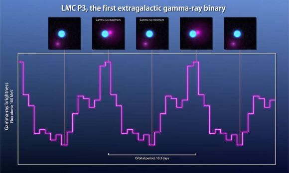 Beobachtungen mit Fermis Large Area Telescope (LAT) zeigen, dass die Gammaemissionen von LMC P3 über einen Zeitraum von 10,3 Tagen zyklisch ansteigen und abfallen. Die Bilder im oberen Teil der Grafik demonstrieren, wie sich die veränderliche Position des Neutronensterns auf den Zyklus der Gammaemissionen auswirkt. (NASA / Goddard Space Flight Center)