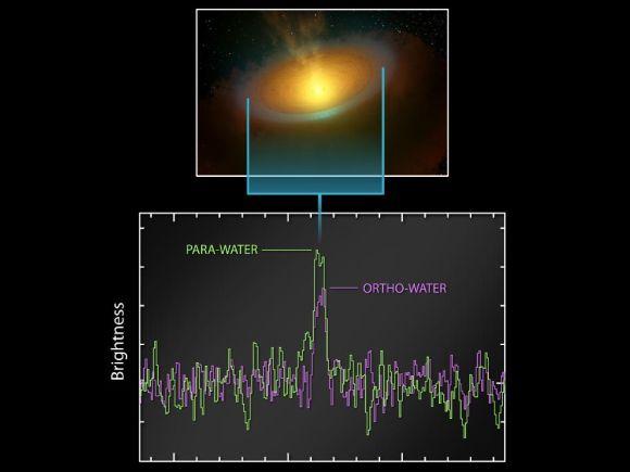 Grafische Aufbereitung der Herschel-Daten, die auf das Vorhandensein großer Mengen Wasser in der Umgebung von TW Hydrae hinweisen (ESA / NASA / JPL-Caltech / Leiden Observatory)