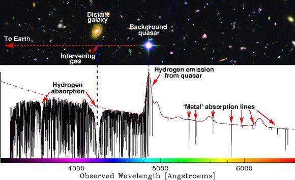 """Schematische Darstellung, wie eine entfernte Galaxie ihren eigenen spektralen """"Fingerabdruck"""" im Spektrum eines Quasars hinterlässt (IMAGE CREDITs: Quasar spectrum: Michael Murphy, Swinburne University of Technology; Hubble Ultra Deep Field: NASA, ESA, S. Beckwith (STScI) and the HUDF Team)"""