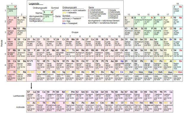 Das Periodensystem der Elemente (Wikipedia / gemeinfrei)