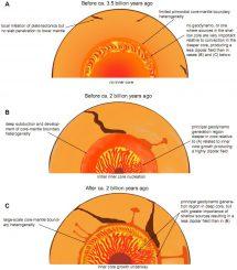Ein Szenario der Entwicklung des inneren Erdkerns, das mit den aktuellen Daten übereinstimmt (A. Smirnov, Physics of the Earth and Planetary Interiors 2011)