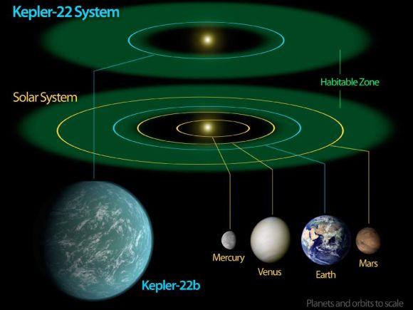 Vergleich von Kepler-22b mit Merkur, Venus, Erde und Mars. Die Größen der Planeten und Umlaufbahnen sind maßstabsgetreu wiedergegeben. (NASA / Ames / JPL-Caltech)