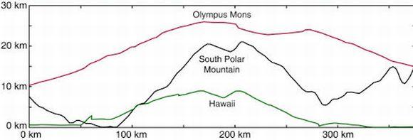 Profilvergleich des Südpolarberges auf Vesta (Mitte), Olympus Mons auf dem Mars (oben) und Hawaii (unten, gemessen vom Grund des Pazifiks) (Russell et. al. (2011), EPSC)