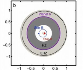 Eine Illustration der habitablen Zone und der erweiterten habitablen Zone im System Kepler-16 (UT Arlington)