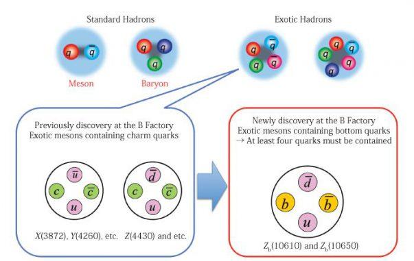 Existierende Standard-Hadronen und exotische Hadronen (KEKB / Belle Experiment)