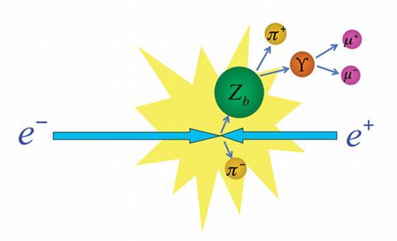 Erzeugung eines Zb in einer Elektron-Positron-Kollision und dessen sofortiger Zerfall in ein Bottomonium und ein geladenes Pi-Meson (KEKB / Belle Experiment)