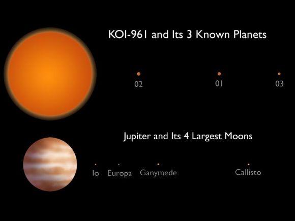 Größenvergleich des Systems KOI-961 und seiner Planeten mit dem Jupiter und dessen größten Monden (NASA / JPL-Caltech)