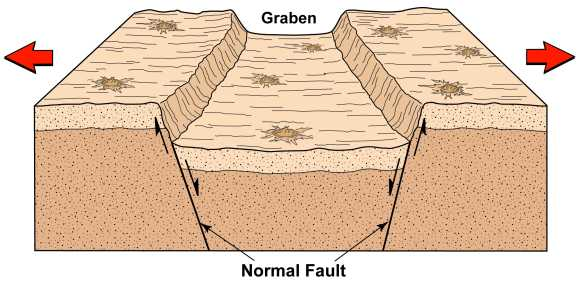 Schematische Darstellung eines Grabenbruches und dessen Entstehung (Arizona State University / Smithsonian Institution)