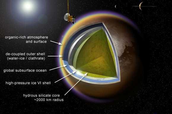 Schematische Darstellung der inneren Struktur Titans (A. D. Fortes / UCL / STFC)