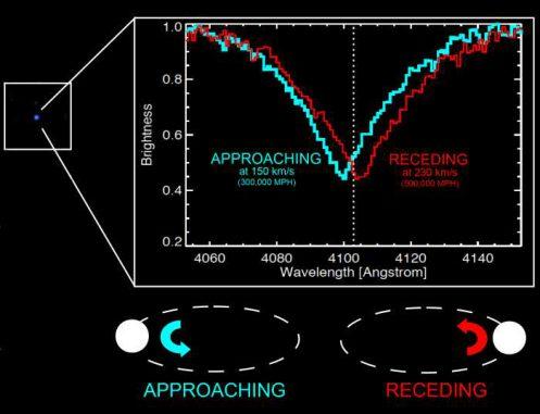 Ein normal aussehender, schwacher Stern kann sich nach Auswertung seiner Spektren als Doppelsternsystem aus zwei weißen Zwergen herausstellen. (Carles Badenes and the SDSS-III Team)
