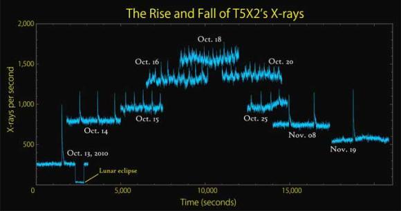 Die unterschiedlichen Röntgenemissionsmuster, die bei dem Pulsar beobachtet wurden. (NASA / Goddard Space Flight Center)