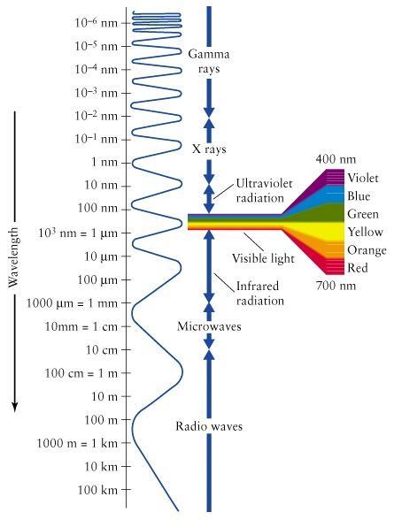 Sichtbares Licht macht nur einen kleinen Teil des gesamten elektromagnetischen Spektrums aus. (Wavelength image from Universe by Freedman and Kaufmann)