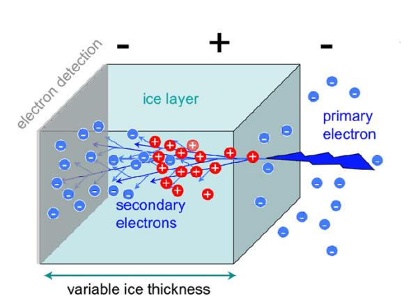Wenn Strahlung auf das Eis trifft, schlägt sie weitere Elektronen heraus, die auf organische Materie genau so schädigend wirken können. (NASA / JPL)