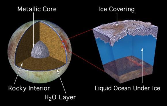 Vermuteter schematischer Aufbau des Jupitermondes Europa. Unter seiner Eiskruste könnte sich ein tiefer Ozean befinden. (NASA / JPL)