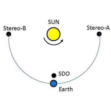 Die relativen Positionen von STEREO-A, STEREO-B und dem SDO (NRL)
