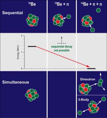 Illustration des Dineutronen-Zerfalls und der anderen Zerfallsprozesse, die der Kern möglicherweise durchgemacht hat. (Michigan State University)