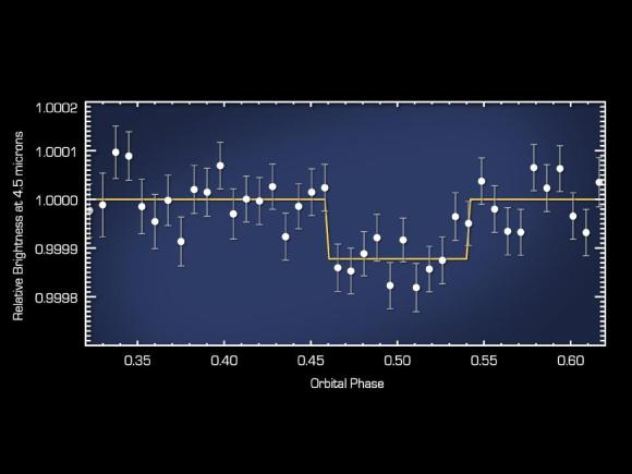 Helligkeitsmessungen des Systems 55 Cancri. (NASA / JPL-Caltech / MIT)