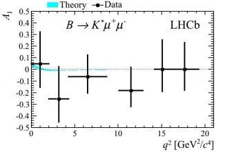 Grafische Darstellung des Unterschieds zwischen der theoretischen Vorhersage (hellblaue Linie) und den tatsächlichen Beobachtungsdaten. (CERN / LHCb-Collaboration)