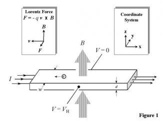 Schematische Darstellung des (gewöhnlichen) Hall-Effekts in einem langen, dünnen Halbleiter. Die Richtung des Magnetfeldes B ist entlang der Z-Achse und der Halbleiter hat die Dicke d. (NIST)