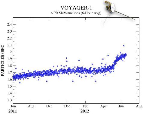Ein starker Anstieg der kosmischen Strahlen kündigt den baldigen Durchbruch von Voyager 1 in den interstellaren Raum an. (Science @ NASA)