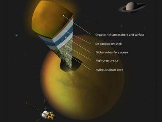 Schematischer Aufbau des Saturnmondes Titan unter Berücksichtigung der neuen Daten. (A. Tavani)