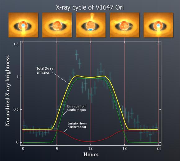 Die periodische Röntgenemission von V1647 Orionis (gelbe Linie) lässt sich am besten durch die kombinierte Röntgenstrahlung zweier Hotspots (grüne und rote Linien) an gegenüberliegenden Orten auf der Oberfläche des Protosterns erklären. Die kleinen Illustrationen im oberen Teil der Grafik zeigen die räumliche Ausrichtung der Hotspots im zeitlichen Verlauf. (NASA / Goddard Space Flight Center)