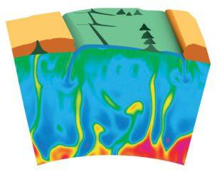 Die Illustration zeigt, wie Mantelplumes aus der Kern-Mantel-Grenze nach oben steigen und die Erdoberfläche erreichen können. Durch plattentektonische Bewegungen entstehen dort mit der Zeit Vulkanketten. (ESRF)