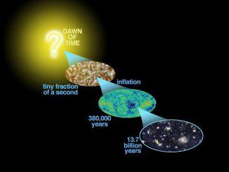 Schematische Darstellung von der Entwicklung des Universums nach der gängigen Urknall-Theorie. (NASA / WMAP Science Team)