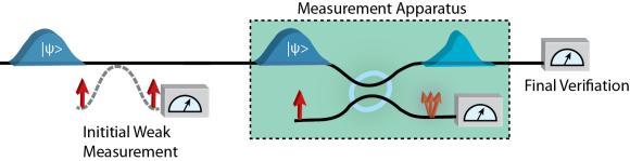 Schematische Darstellung des Versuchsaufbaus: Zunächst wird eine schwache Messung vorgenommen, dann tritt das Photon in den eigentlichen Messapparat ein und danach folgt die letzte Messung. (Lee Rozema)
