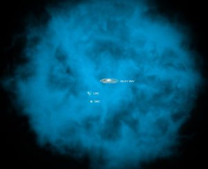 Künstlerische Darstellung des Halos aus heißem Gas, der die Milchstraße umgibt. Neben der Milchstraße im Zentrum sind auch die Positionen der Großen (LMC) und Kleinen Magellanschen Wolken (SMC) markiert. (Illustration: NASA / CXC / M.Weiss; NASA / CXC / Ohio State / A. Gupta et al.)