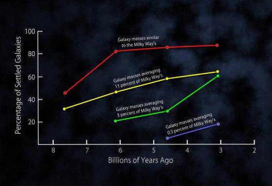 Das Diagramm zeigt den Prozentsatz der entwickelten Scheibengalaxien in vier Zeitspannen, die jeweils etwa drei Milliarden Jahre umfassen. Die vier farbigen Graphen stellen die unterschiedlichen Massenbereiche der untersuchten Galaxien dar. (NASA / Goddard Space Flight Center)