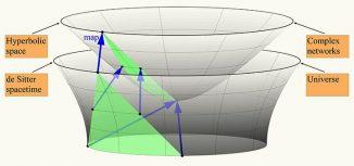 Dieses einfache Diagramm zeigt die Oberflächen, die die Geometrien des Universums und komplexer Netzwerke repräsentieren. Ihre Wachstumsdynamiken und Strukturen sind über lange Zeiträume betrachtet vergleichbar. (Image courtesy of CAIDA / SDSC)