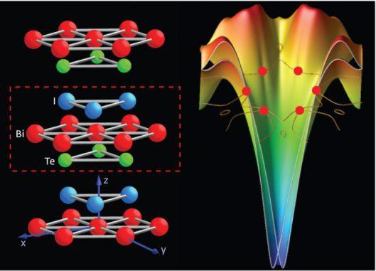BiTel besteht aus Bismut-Schichten (Bi), Tellur-Schichten (Tel) und Jod-Atomen (I). Das Material kann paramagnetische und diamagnetische Eigenschaften aufweisen. (Copyright 2012 Mohammad Saeed Bahramy, RIKEN Advanced Science Institute)