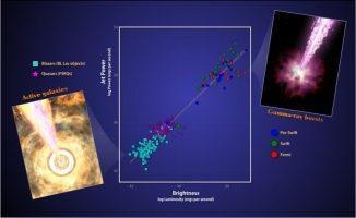 Die Stärke und Helligkeit der Jets von GRBs und aktiven Galaxien zeigen deutliche Gemeinsamkeiten, unabhängig von Masse, Alter und Umgebung des Schwarzen Lochs. Die Jets erzeugen Licht, indem sie vergleichbare Bruchteile der kinetischen Energie der beschleunigten Teilchen anzapfen, was auf eine fundamentale physikalische Ursache hindeutet. (NASA / Goddard Space Flight Center)