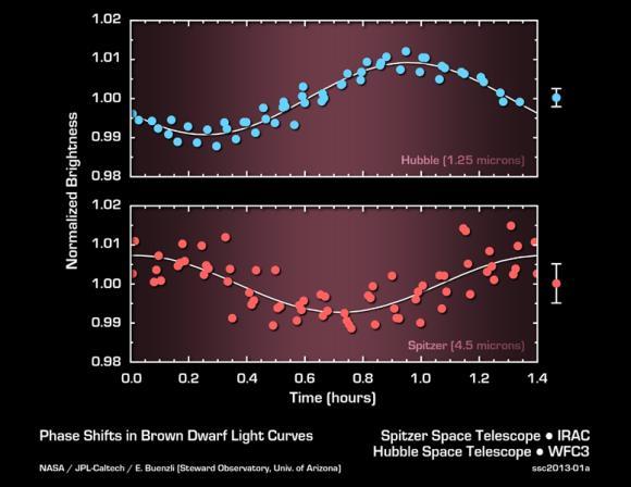 Dieses Diagramm zeigt die Helligkeitsveränderungen, die von Spitzer und Hubble gleichzeitig in verschiedenen infraroten Wellenlängen registriert wurden. (NASA / JPL-Caltech / University of Arizona)