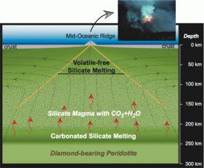 Schematischer Querschnitt durch das Erdinnere unter einem ozeanischen Rücken. Die neue Studie zeigt, dass sich geringe Mengen Magma in Tiefen bis zu 250 Kilometern bilden können. (Graphic by Dasgupta Group)