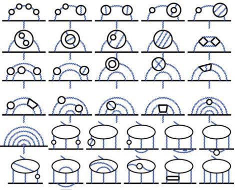 Einige Feynman-Diagramme. Die Berechnungen umfassten alle 12.672 relevanten Diagramme für das Elektron. ((c) 2012 American Physical Society)