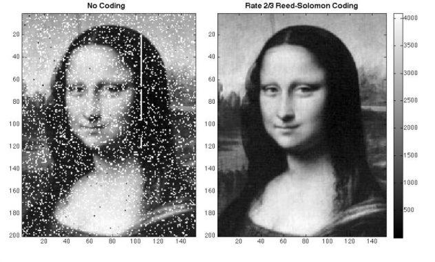 Das per Laser übertragene Bild der Mona Lisa. Um Übertragungsfehler (links) auszugleichen, wandten die Forscher das Reed-Solomon-Verfahren (rechts) an. (Xiaoli Sun, NASA Goddard)