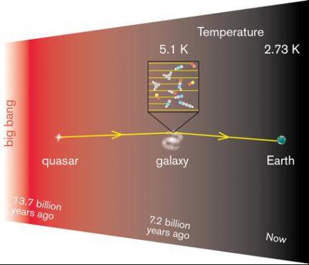 Radiowellen eines entfernten Quasars passieren auf dem Weg zur Erde eine andere Galaxie. Aus Veränderungen in den Radiowellen kann die Temperatur des dort vorhandenen Gases abgeleitet werden. (Onsala Space Observatory)