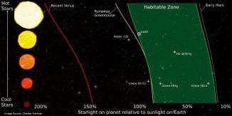 Die Grafik zeigt den Verlauf der habitablen Zonen um verschiedene Sterntypen auf Basis des neuen Modells. (Chester Harman)