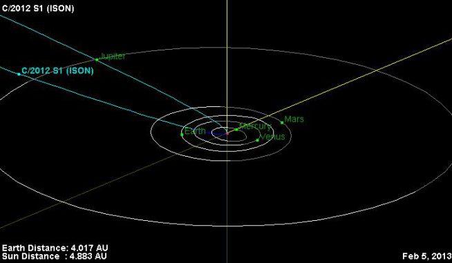 Kursberechnung des Kometen C/2012 S1 (ISON). Der Komet befindet sich derzeit knapp innerhalb der Umlaufbahn von Jupiter und wird im November 2013 rund 1,8 Millionen Kilometer von der Sonnenoberfläche entfernt sein. (NASA / JPL-Caltech)