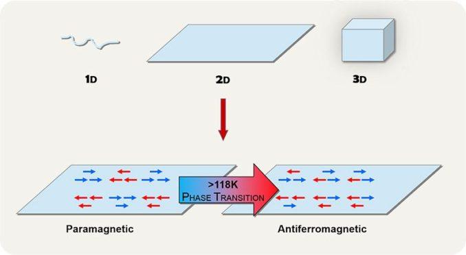 Vereinfachte Darstellung des magnetischen Phasenübergangs in 2D-Systemen. (Credit: Institute for Basic Science)