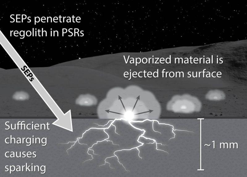 Diese Grafik zeigt, wie energiereiche Teilchen von der Sonne einen dielektrischen Spannungsdurchschlag in lunarem Regolith an den permanent dunklen Gebieten an den Mondpolen erzeugen könnten. (Credits: NASA / Andrew Jordan)