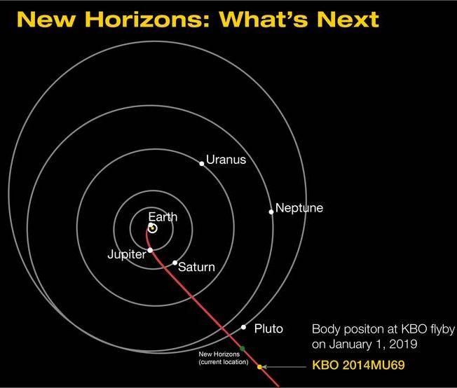 Schematische Darstellung der Bahn von New Horizons. Die rote Linie markiert den Kurs in Richtung ihres nächsten Vorbeiflugs an dem Kuipergürtelobjekt 2014 MU 69. Der grüne Punkt ist die aktuelle Position der Raumsonde. (Credits: NASA / JHUAPL / SwRI)