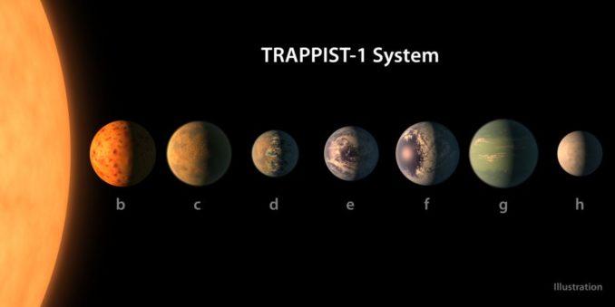 Diese künstlerische Darstellung zeigt, wie die Planeten des Systems TRAPPIST-1 aussehen könnten, basierend auf den verfügbaren Daten über ihre Größen, Massen und Entfernungen voneinander. (Credits: NASA / JPL-Caltech)