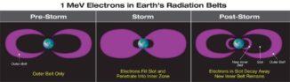 Während eines starken geomagnetischen Sturms werden relativistische Elektronen, die sonst nur im äußeren Strahlungsgürtel beobachtet werden, in Erdnähe gedrückt und bevölkern den inneren Strahlungsgürtel. (Credits: NASA / Goddard Space Flight Center / Mary Pat Hrybyk-Keith)