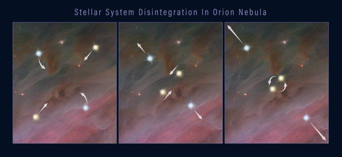 Diese drei Illustrationen zeigen, wie ein Mehrfachsternsystem auseinanderbrechen könnte, wobei die Mitglieder in den Raum katapultiert werden. 1: Die Mitglieder des Systems umkreisen einander. 2: Zwei Sterne nähern sich auf ihren Umlaufbahnen einander an. 3: Entweder verschmelzen die nahen Sterne miteinander oder sie bilden ein enges Doppelsternsystem. Dabei wird Gravitationsenergie freigesetzt, die die Sterne des Systems nach außen katapultiert. (Credits: NASA, ESA, and Z. Levy (STScI))