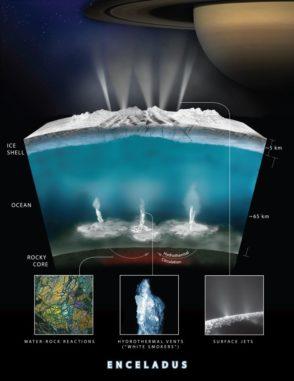 Diese Grafik verdeutlicht, wie das Wasser nach Meinung der Cassini-Forscher mit Gestein auf dem Meeresboden von Saturns Eismond Enceladus wechselwirkt und Wasserstoffgas produziert. (Credits: NASA / JPL-Caltech)